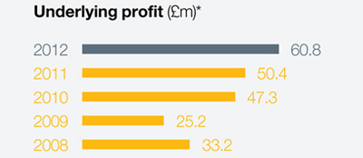 Underlying profit in £m: 2008 - 33.2; 2009 - 25.2; 2010 - 47.3; 2011 - 50.4; and 2012 - 60.8;