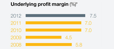 Underlying profit margin in %: 2008 - 5.8; 2009 - 4.5; 2010 - 7.0; 2011 - 7.0; 2012 - 7.5;